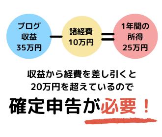 所得20万円を超えている