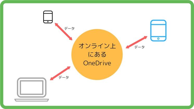 OneDriveの説明