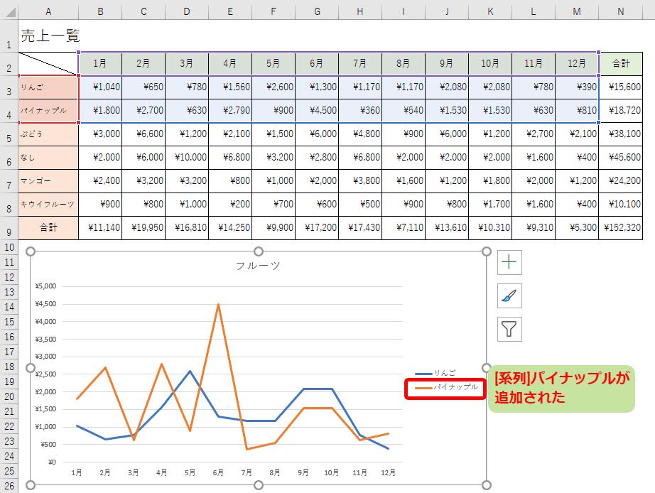 グラフに[系列]パイナップルが追加された