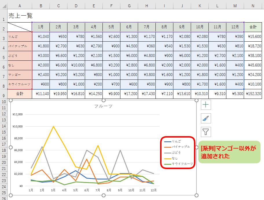グラフに[系列]マンゴー以外が追加された