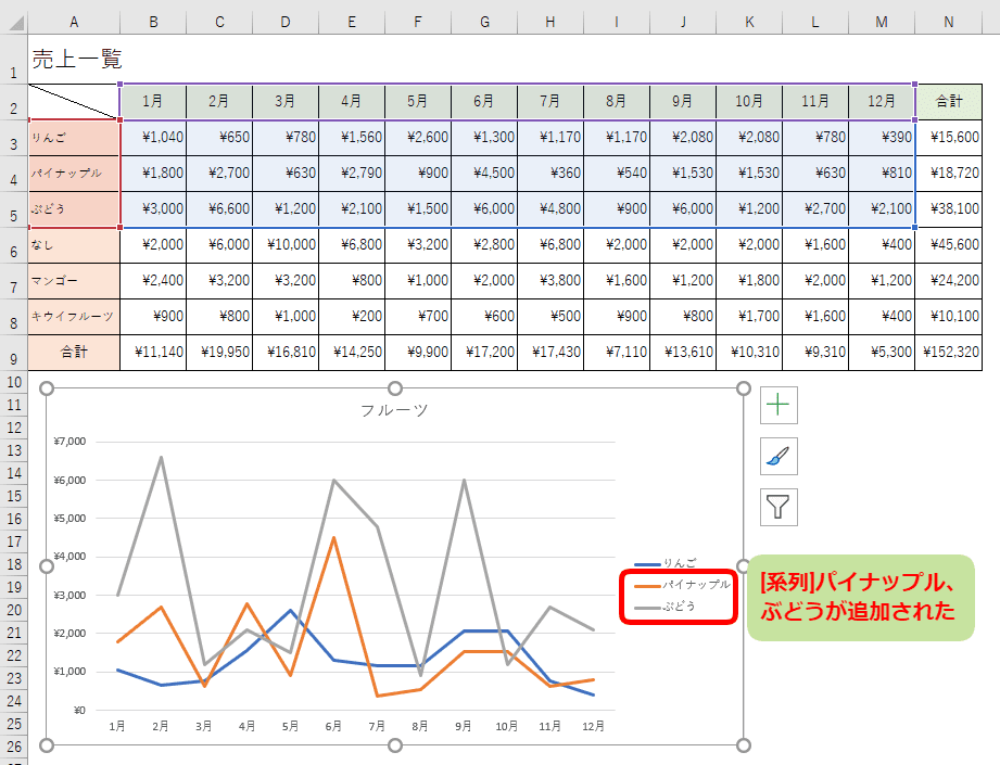 グラフに[系列]パイナップルとぶどうが追加された
