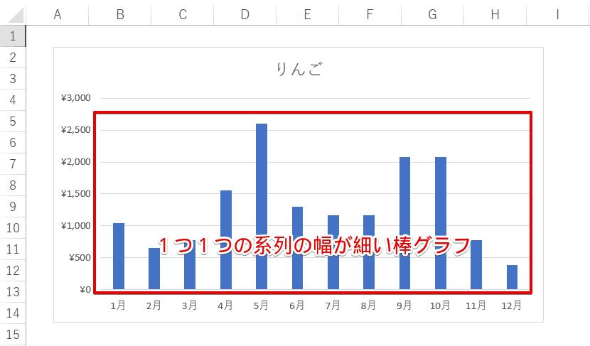 系列が1個と横軸が12個の棒グラフ