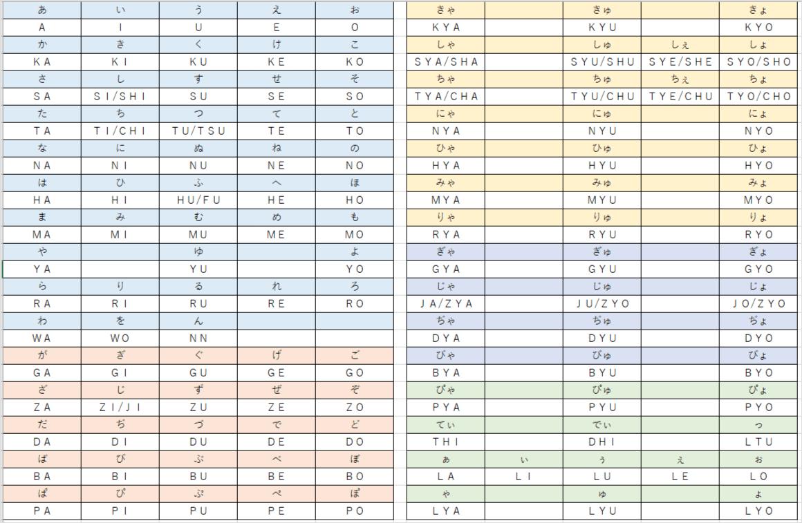 ローマ字入力表