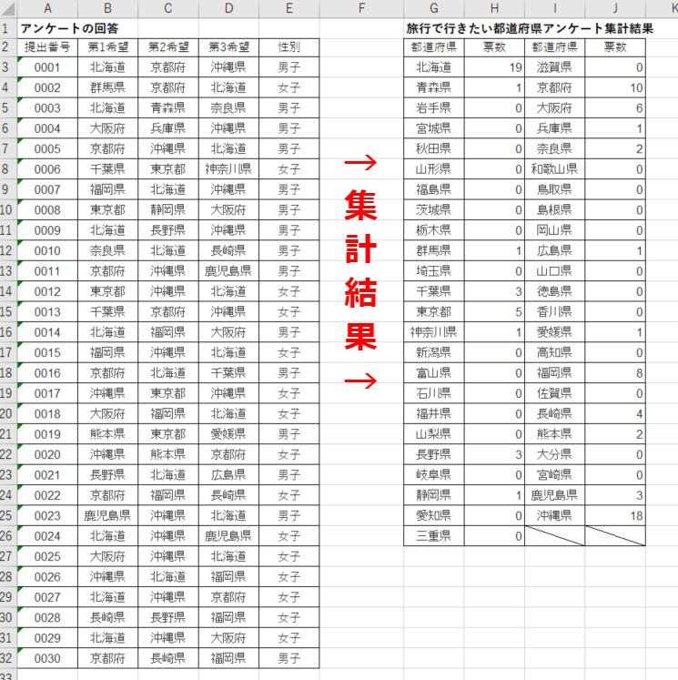 47都道府県集計結果