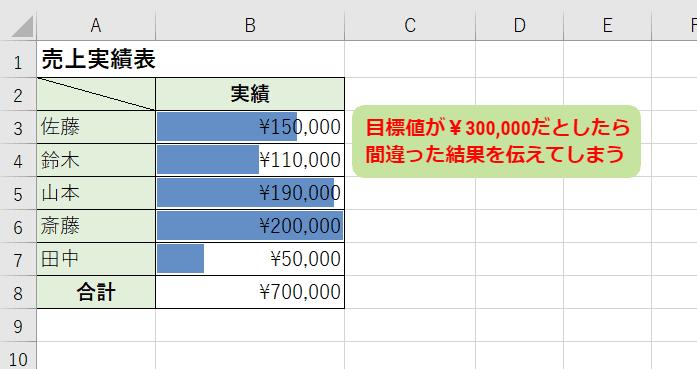 ②目標値より半分以下の数値なのに100%達成表示