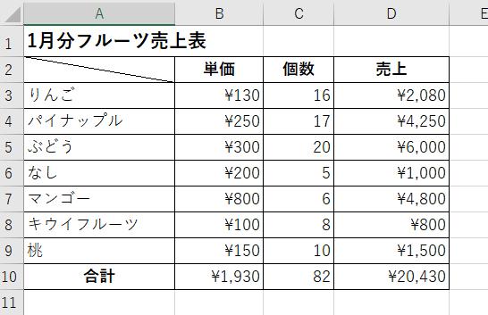 1月分フルーツ売上表