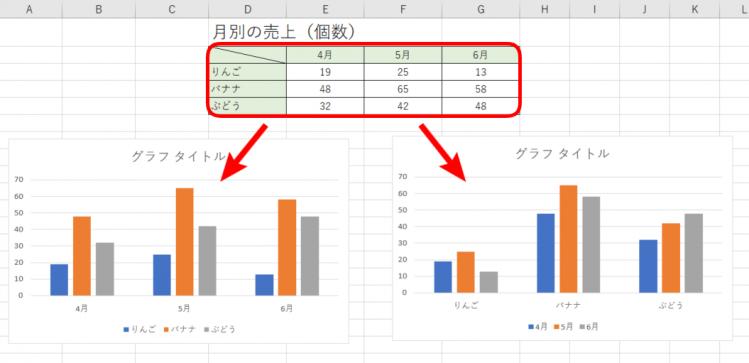 横軸と凡例を入れ替えたグラフ