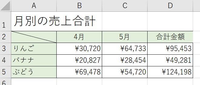 円グラフを作成する元データ
