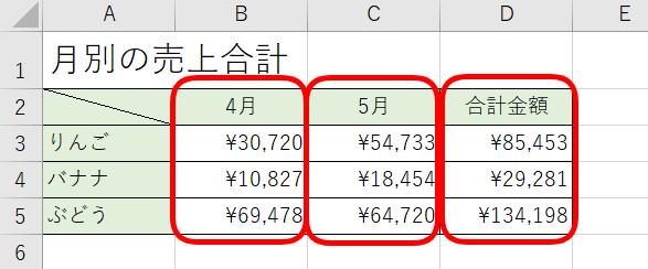 2重ドーナツグラフの元データ