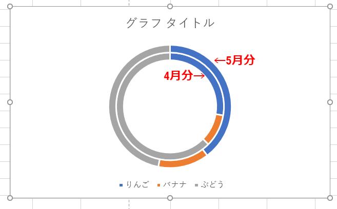 ドーナツグラフ完成
