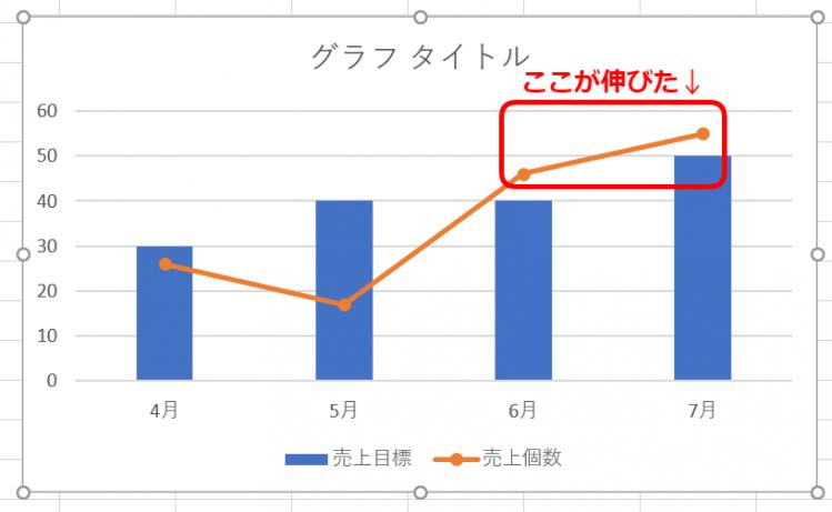 見込みが反映されたグラフ