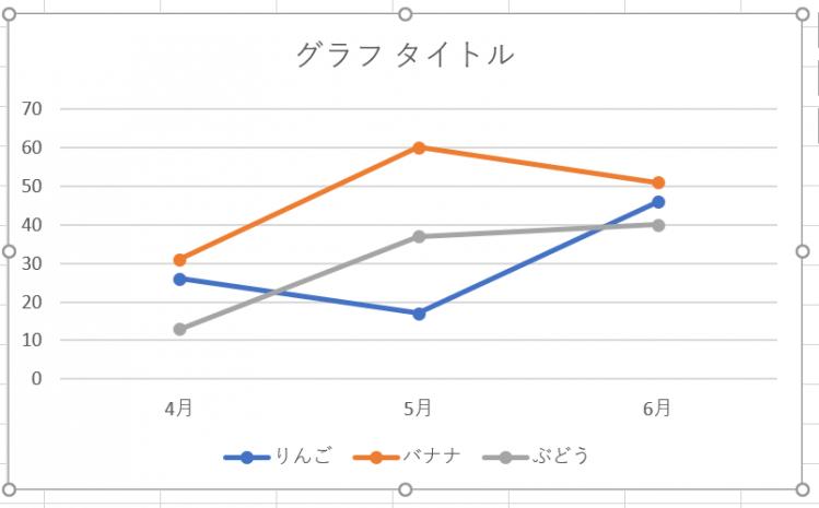折れ線グラフ完成