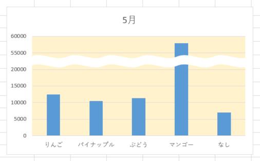 棒グラフの省略