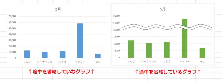 見比べるグラフ