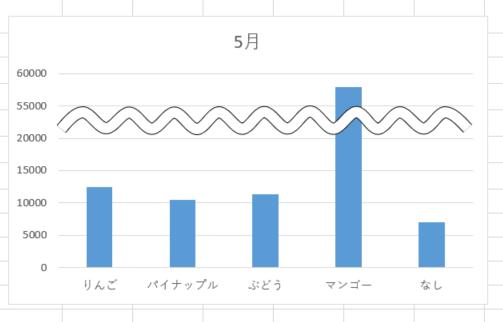 波線をグラフに重ねる