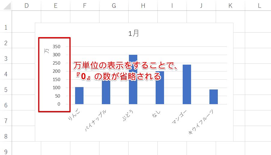 『0』の数が省略された棒グラフ