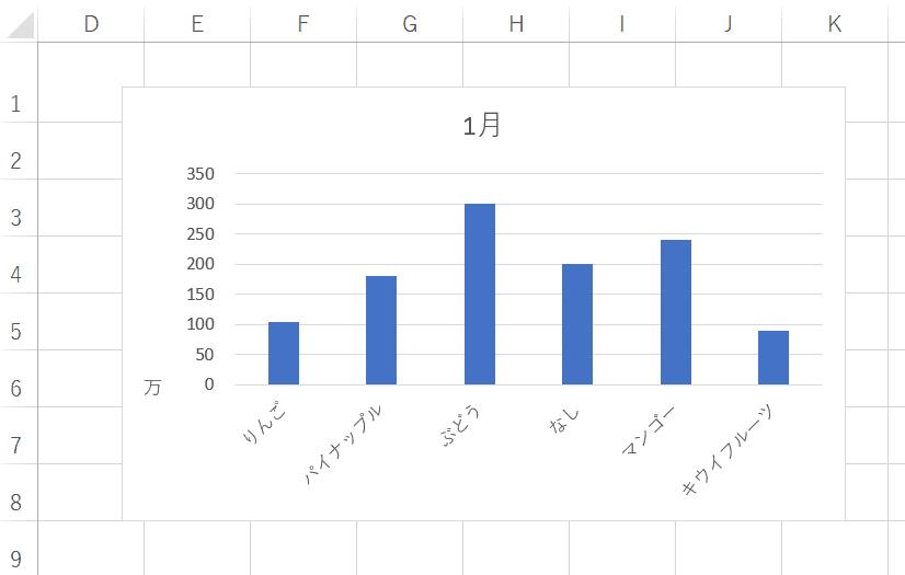 [縦(値)軸 表示単位ラベル]移動後