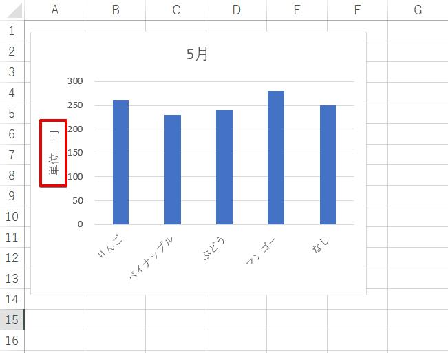 単位が表示された棒グラフ