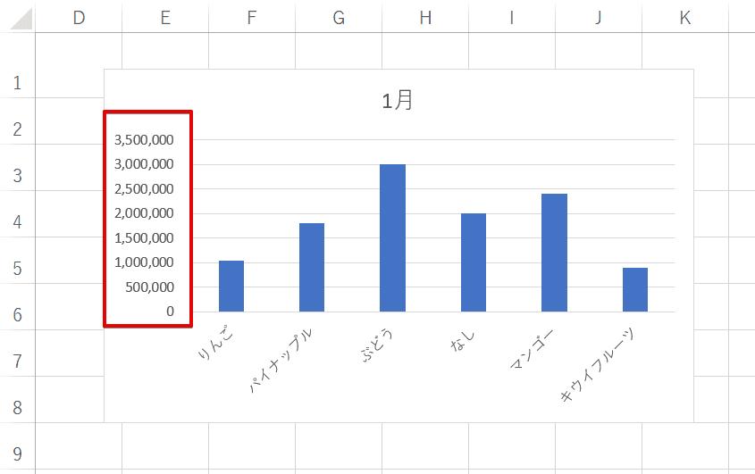 桁数の多い棒グラフ