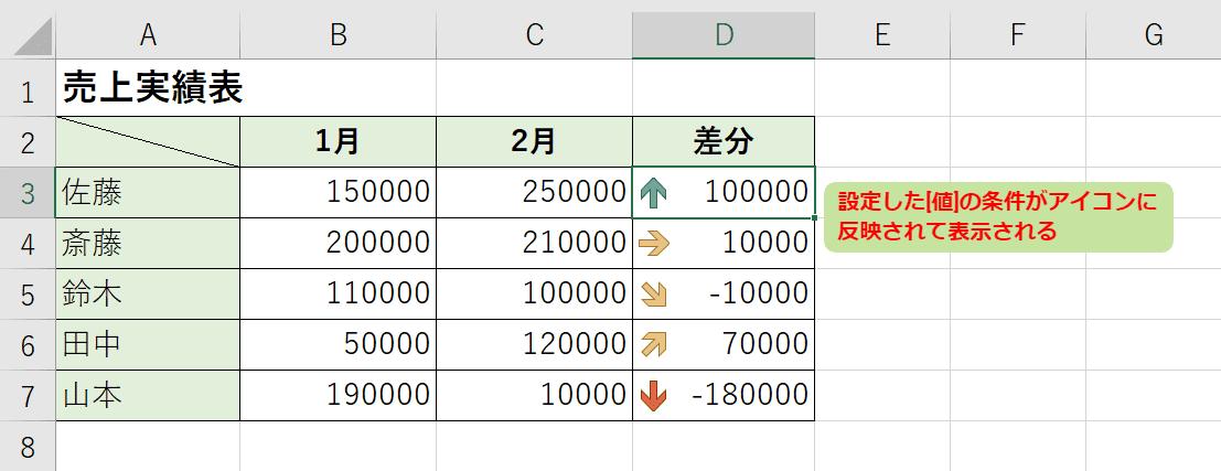 1月と2月との売上実績の差分を表示