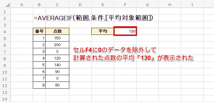0のデータを除外して平均『130』が表示された