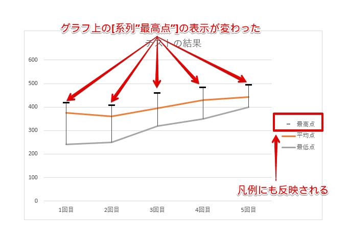 """[系列""""最高点""""]の表示が変わる"""