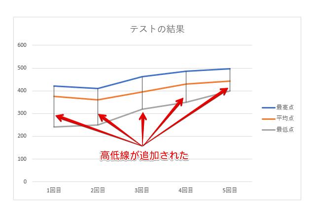 高低線が追加された折れ線グラフ