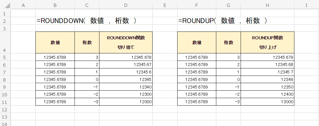 ROUNDDOWN関数とROUNDUP関数