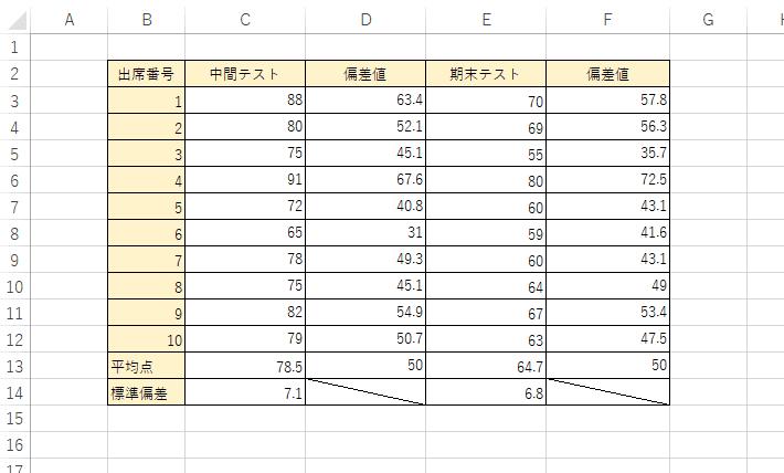 平均と標準偏差を使って偏差値が表示された表