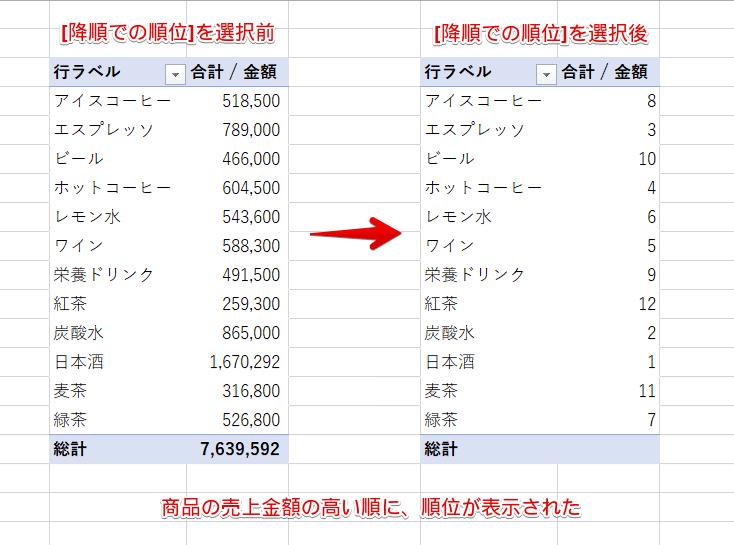 [降順での順位]を選択前と選択後のピボットテーブル