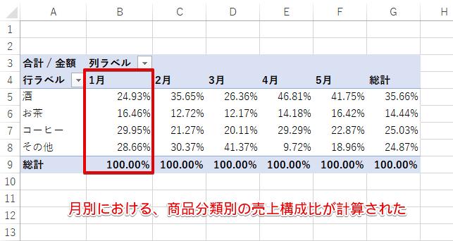[列集計に対する比率]を選択後のピボットテーブル