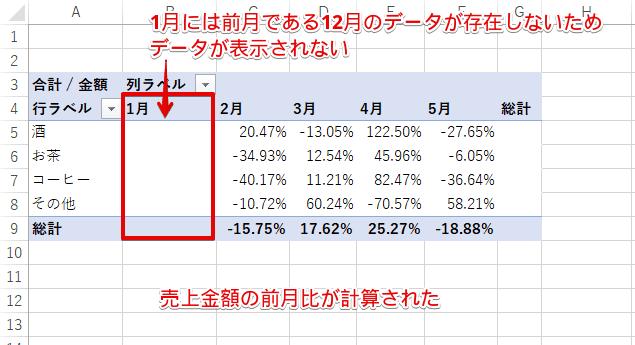 [基準値との差分の比率]を選択後のピボットテーブル