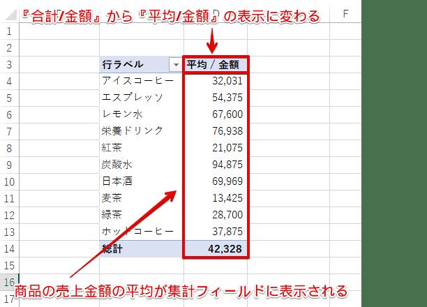商品の売上金額の平均が集計フィールドに表示された
