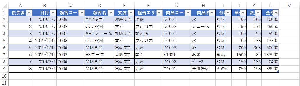 データを追加する前のテーブル