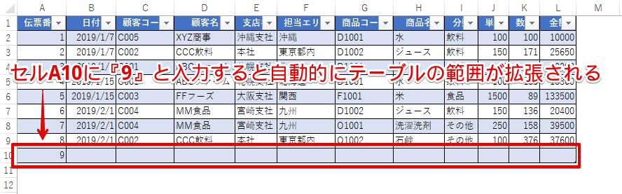 セルA10にデータを追加すると自動的にテーブルの範囲が拡張される