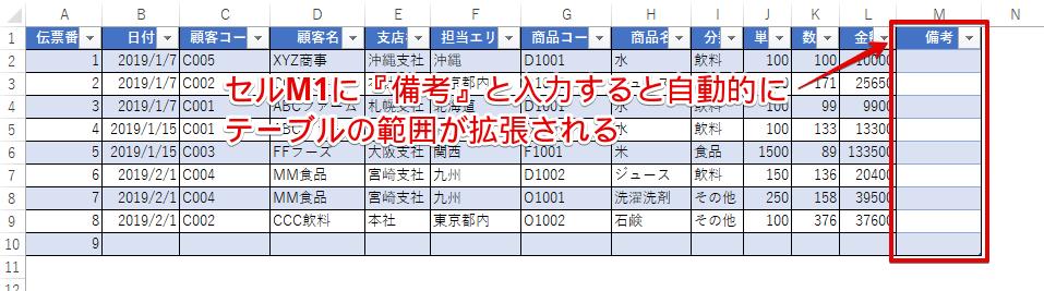 セルM1にデータを追加すると自動的にテーブルの範囲が拡張される