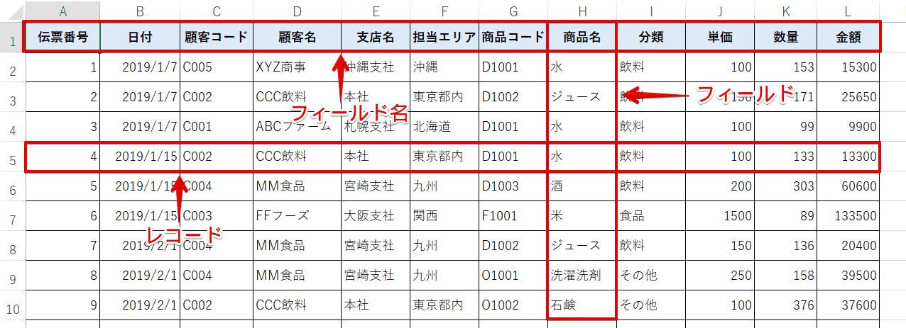 ピボットテーブルのリストとして使用できる表