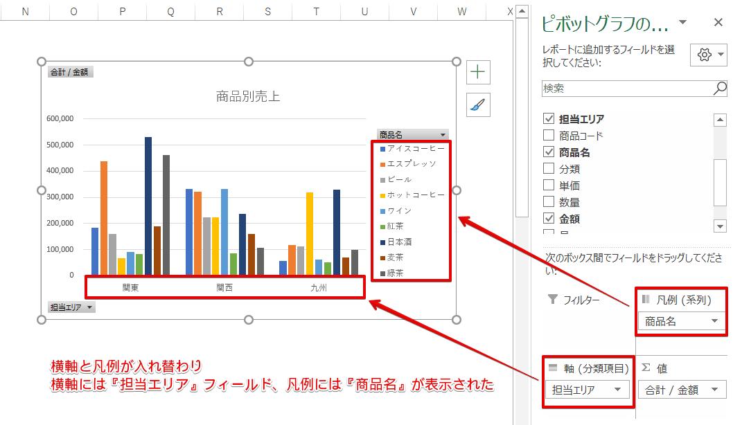 横軸と凡例が入れ替わったピボットグラフ
