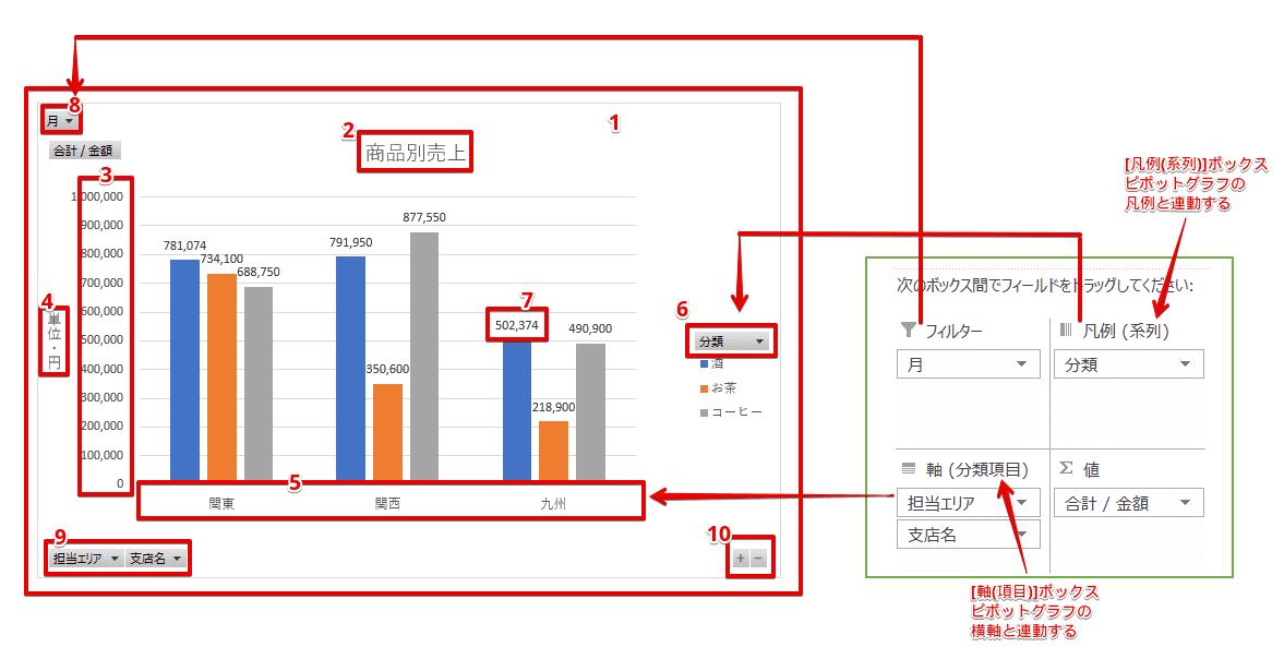 ピボットグラフの各部の名称