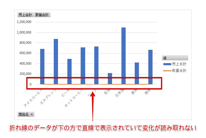 『売上合計』が棒グラフ、『数量合計』が折れ線グラフで表現された複合グラフ