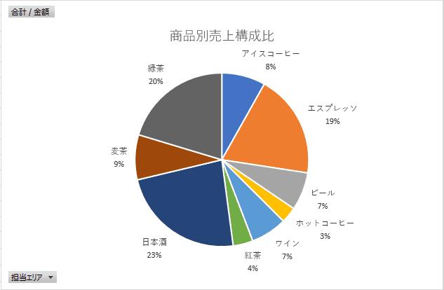 凡例を削除したピボットグラフの円グラフ