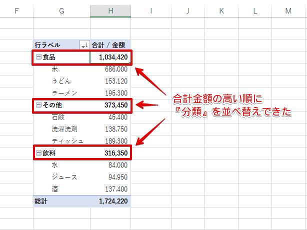 『分類』の合計金額の高い順