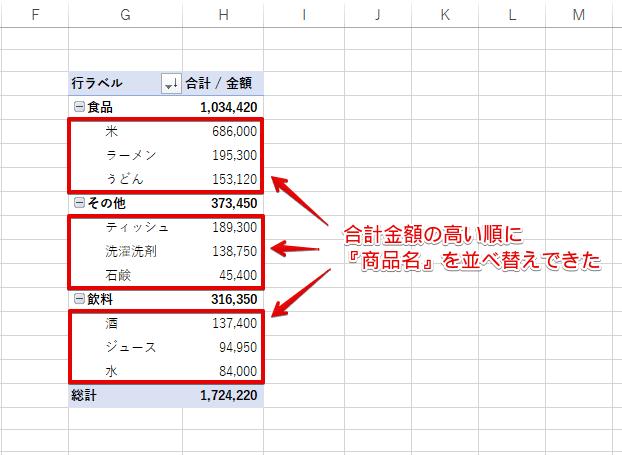 『商品名』の合計金額の高い順