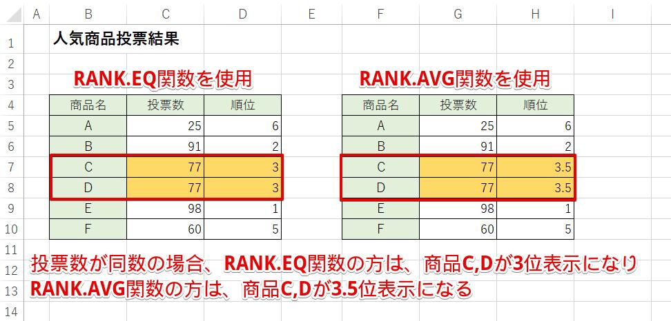 RANK.EQ関数とRANK.AVG関数の結果を比較
