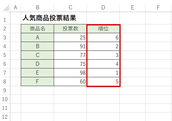 投票数に対して降順で順位が表示された