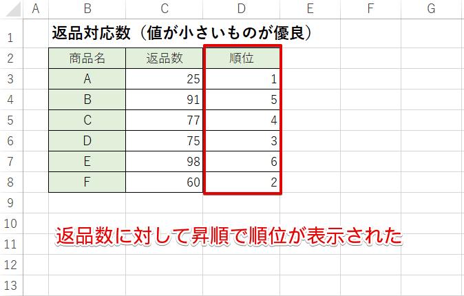 返品数に対して昇順で順位が表示された