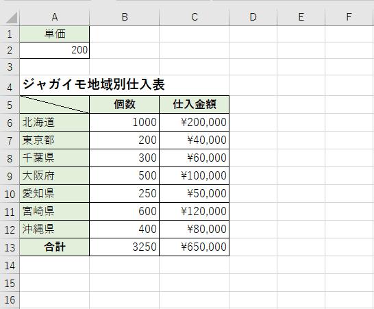 C列で金額が計算される計算式の表示
