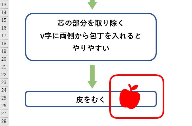 りんごが前面で表示