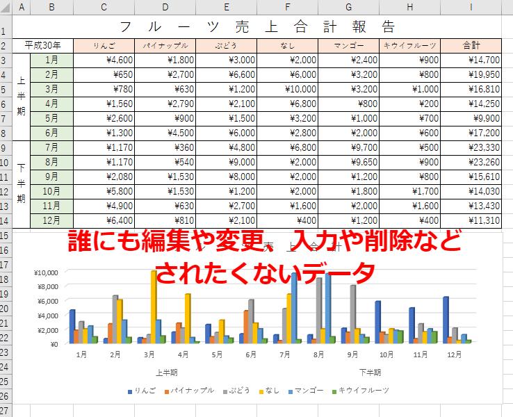 変更されたくないデータ