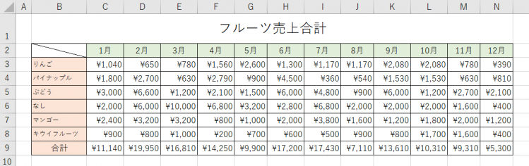 フルーツ売上合計表